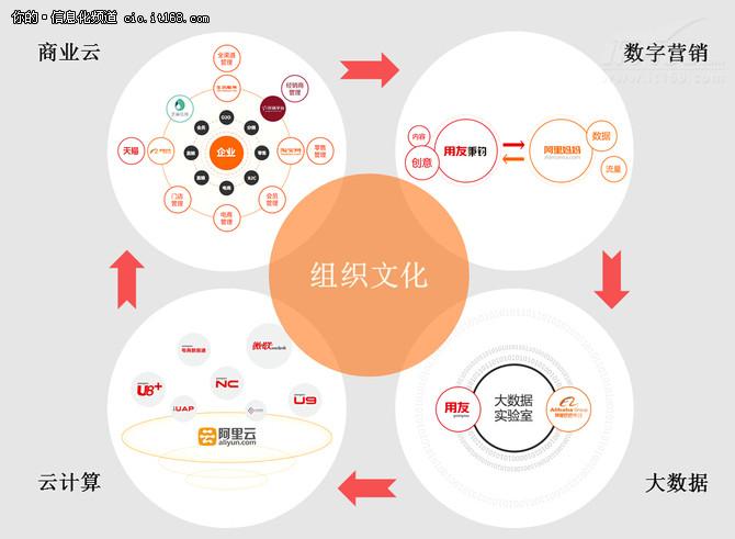 用友与阿里联姻 加速企业互联网化进程