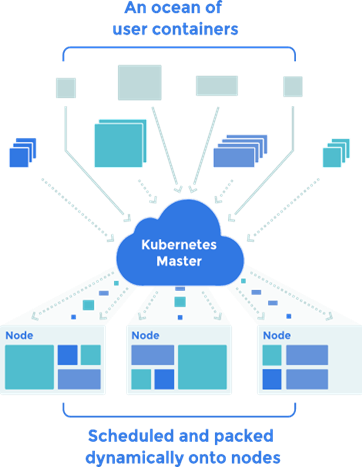 值得注意的是,kubernetes系统是按照微服务架构设计的.图片