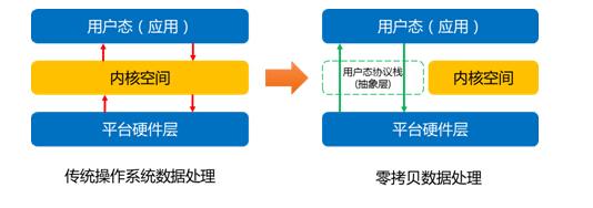 图:传统数据处理和零拷贝数据处理流程对比