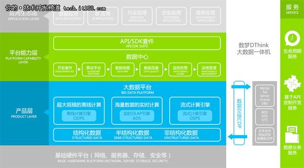 数梦工场发布DThink大数据一体机