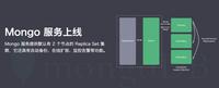 青云推出MongoDB服务 完善数据库功能