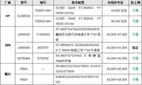 主力品牌稳中有降 8月四路机架产品选购