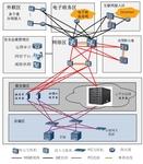 天融信负载均衡助力政务云平台建设