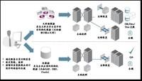 HDS创新型存储托管方案助力互联港湾