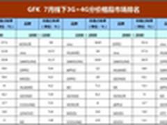 国产继续强势 GfK发布线下手机市场份额
