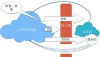 1号店技术总监:大型电商网站的IT架构