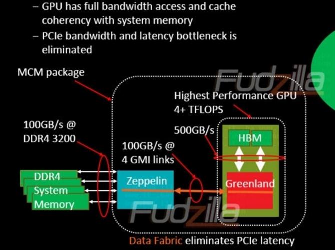 AMD GMI新总线技术曝光 带宽达100GB/s