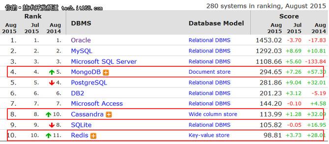 数据库选型之高人气NoSQL盘点与解析