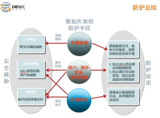 安华金和:数据库攻击原理分析