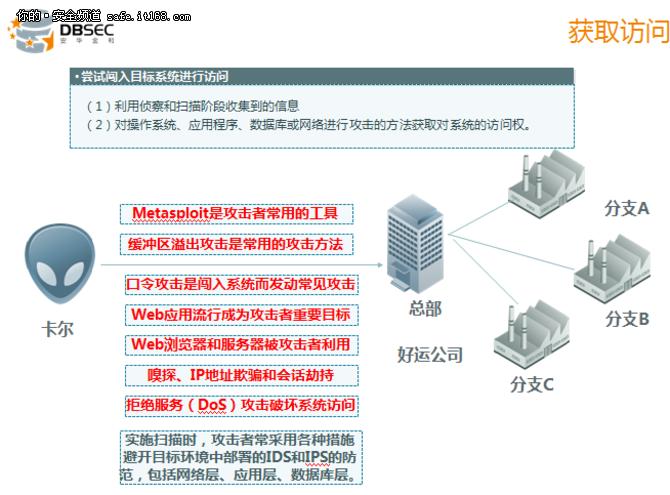 安华金和:安全攻击方法分析