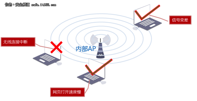 锐云通:当心私接AP引发无线安全隐患