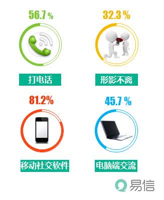 易信七夕调查 八成情侣玩转社交软件