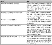 AppScan在源码检测环境中的安装部署