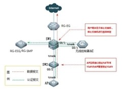 校园网于802.1x无感知认证的研究与实现