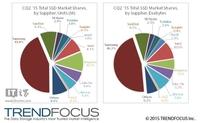SSD固态硬盘最新市场报告:三星成绩大亮