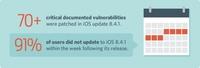 91%的iOS用户依然存在高危漏洞