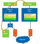 PMC携Mellanox推动NoR及P2P的数据传输