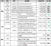 服务器价格指导 9月双路塔式服务器选购