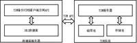 基于TSM的DB2备份和跨节点恢复