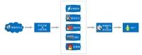 赛可达推病毒攻击检测和情报分享服务