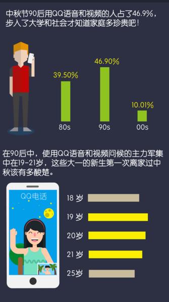 QQ大数据:今年中秋节,90后最想家