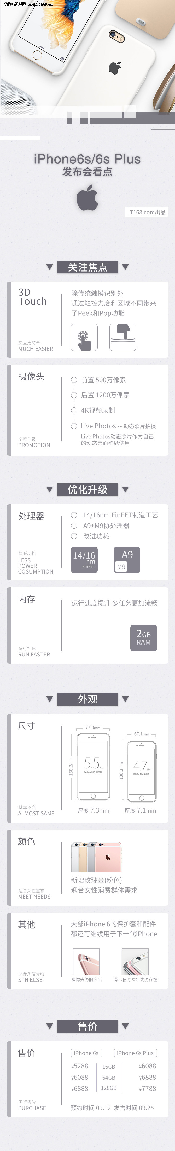 3D触控 一张图读懂iPhone 6s6s Plus
