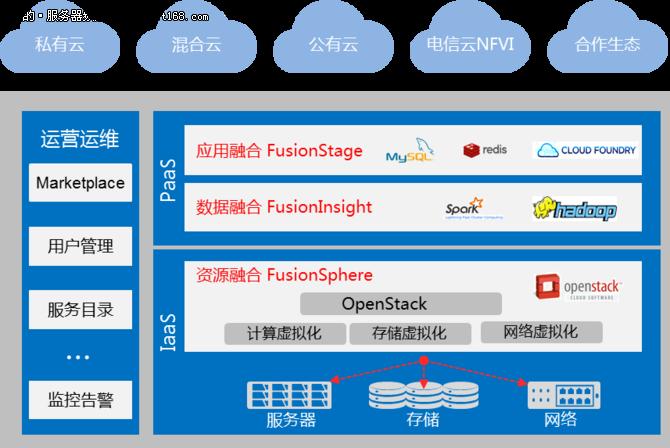 华为云-企业IT转型新标杆