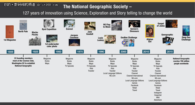 21世纪福克斯成《国家地理》最大股东