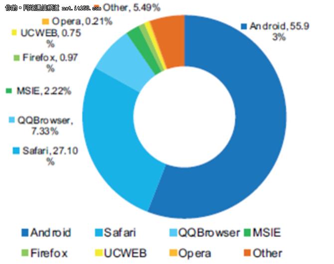 网宿发布2015年二季度互联网报告