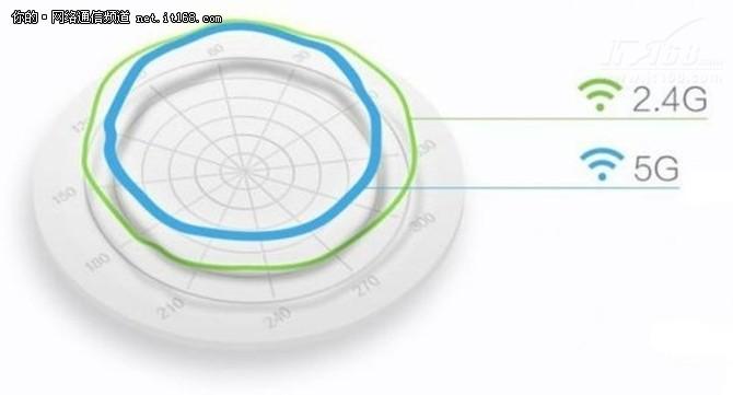 视频分享:WiFi干扰到底有多大?
