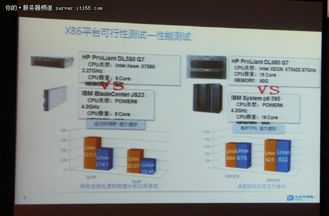 拥抱x86--太平洋保险IT系统迁移新风向