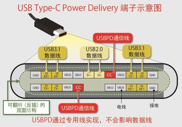 <特点>   1.通过USB Type-C连接器,可实现高达100W的供受电   支持从7.5W(5V/1.5A)到高达100W(20V / 5A)的任意电压和电流设定,可自动运行USB Type-C连接器所连接的电子设备间的供受电协议,可选择最佳的供受电规格。另外,可双向供电与受电,还可更换供电端与受电端。   在智能手机和平板电脑等无需较大功率驱动的设备中,可调整充电功率,比如36W(12V/3A)时可实现比以往产品高4倍以上(与5V/1.