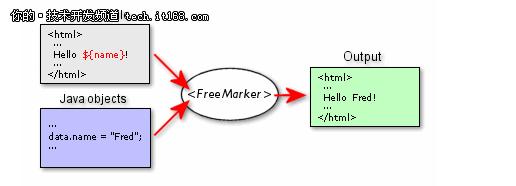 性能优化:用FreeMarker实现页面静态化