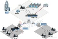 连锁企业VoIP语音通信解决方案