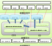 Informatica保障江苏电信规范化ETL开发
