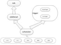 Quartz与spring结合的动态作业调度经验