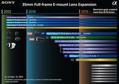 索尼或将发布A68及E卡口大光圈镜头