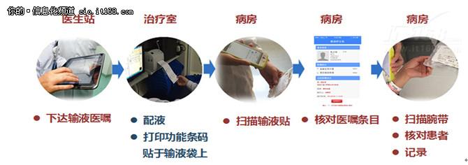 306医院新一代移动护理系统设计与实现