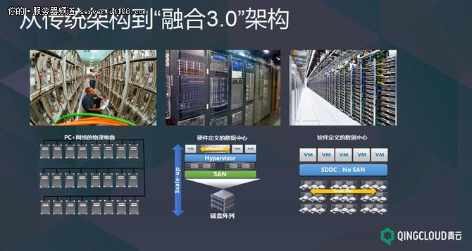 青云林源:IT转型与基于云的架构实现