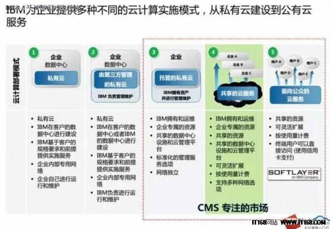 松下欧洲:26国的业务都跑在IBM CMS上-IT168