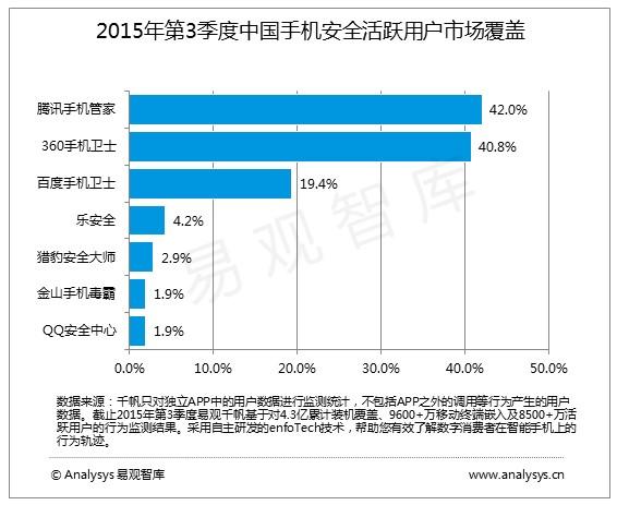易观智库:腾讯手机管家活跃用户数第一