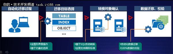 独家!浪潮K-DB 11g数据库技术特性揭秘