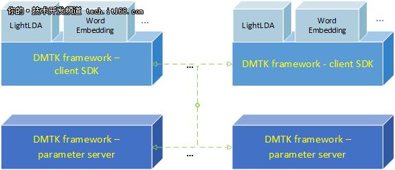 微软开源分布式机器学习工具包-DMTK