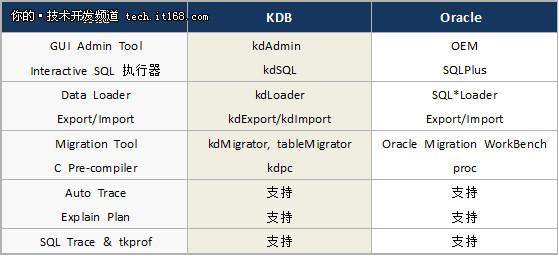 全兼容Oracle?扒一扒K-DB是如何实现的?