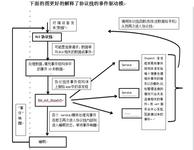 BLE-NRF51822教程3-sdk程序框架剖析