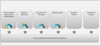 IaaS平台线路图规划经验分享