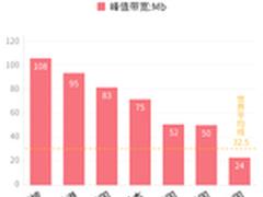 中国网速慢到如此地步 名副其实