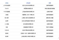 51Talk入选福布斯中国成长最快科技公司