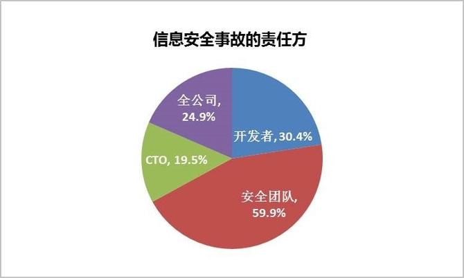 CTO调查:半数企业安全投入少隐患多