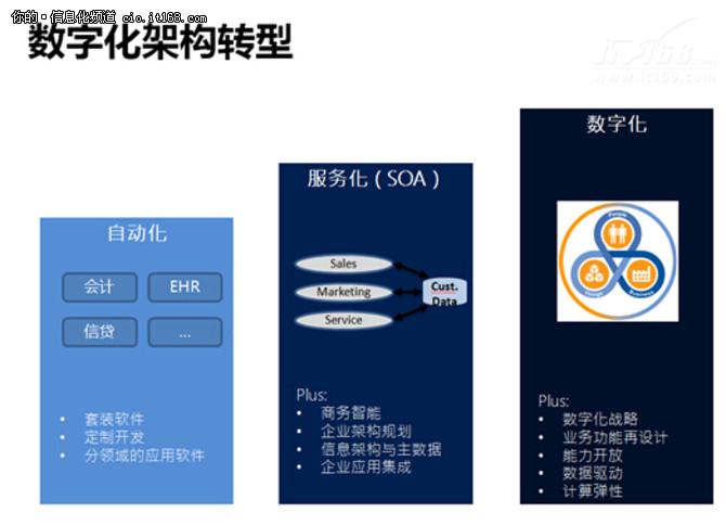 互联网下金融软件应采用大平台+微应用